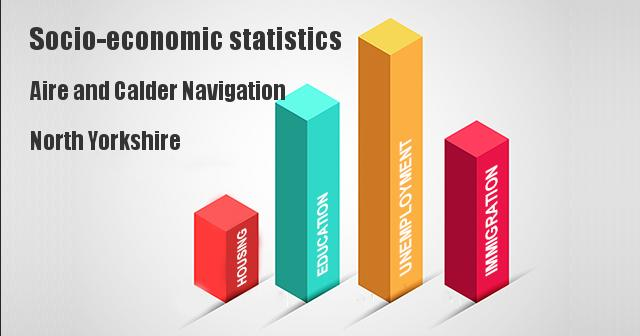 Socio-economic statistics for Aire and Calder Navigation, North Yorkshire