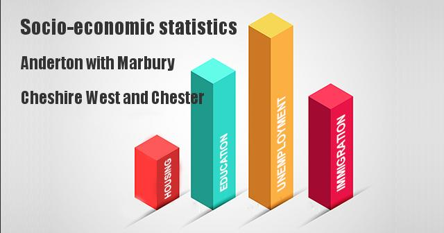Socio-economic statistics for Anderton with Marbury, Cheshire West and Chester