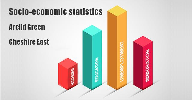 Socio-economic statistics for Arclid Green, Cheshire East