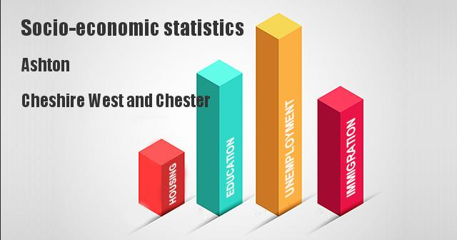 Socio-economic statistics for Ashton, Cheshire West and Chester