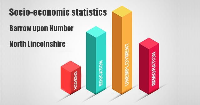 Socio-economic statistics for Barrow upon Humber, North Lincolnshire