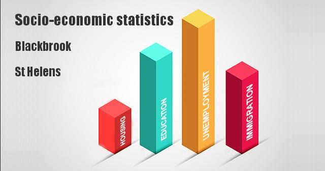 Socio-economic statistics for Blackbrook, St Helens