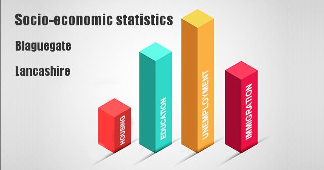 Socio-economic statistics for Blaguegate, Lancashire