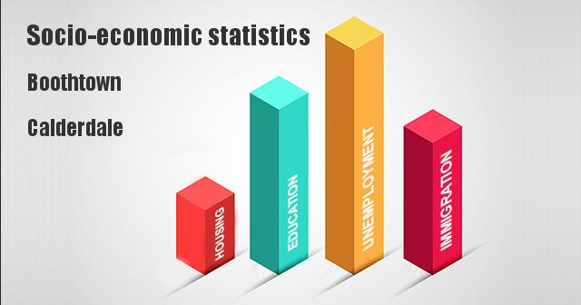 Socio-economic statistics for Boothtown, Calderdale
