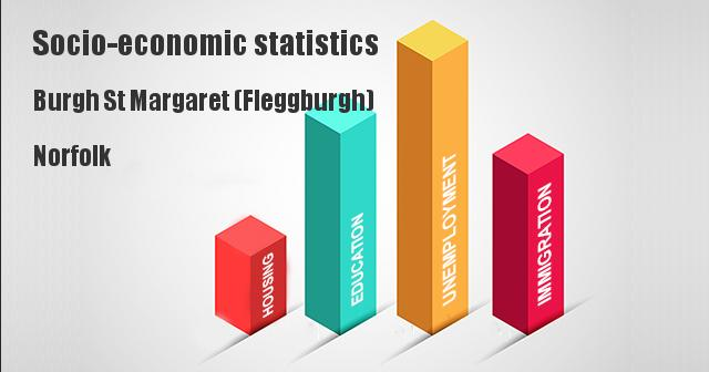 Socio-economic statistics for Burgh St Margaret (Fleggburgh), Norfolk