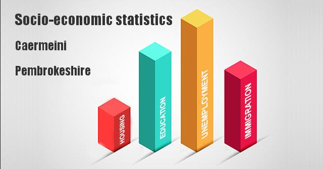 Socio-economic statistics for Caermeini, Pembrokeshire