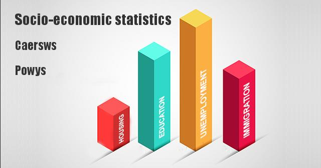 Socio-economic statistics for Caersws, Powys