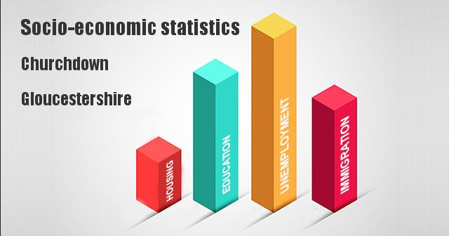 Socio-economic statistics for Churchdown, Gloucestershire