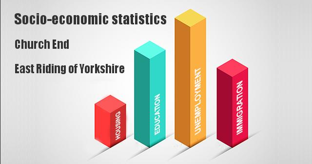 Socio-economic statistics for Church End, East Riding of Yorkshire