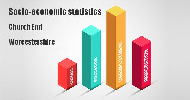 Socio-economic statistics for Church End, Worcestershire