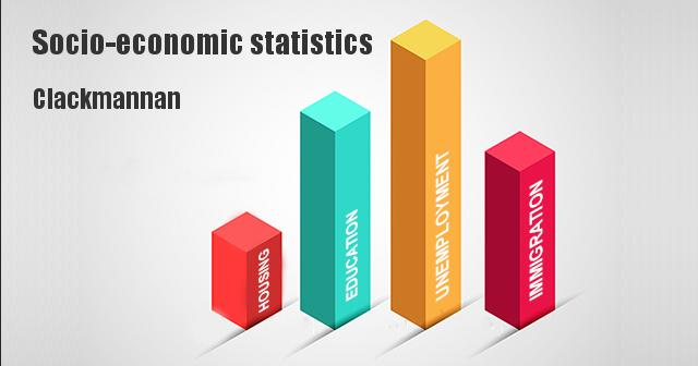 Socio-economic statistics for Clackmannan,