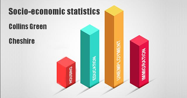 Socio-economic statistics for Collins Green, Cheshire