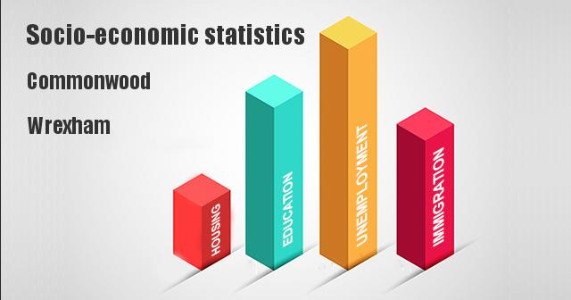 Socio-economic statistics for Commonwood, Wrexham