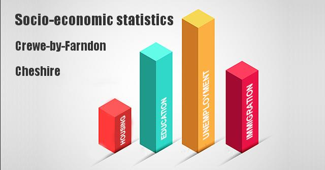 Socio-economic statistics for Crewe-by-Farndon, Cheshire