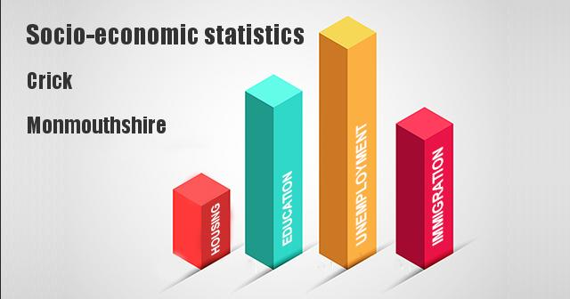 Socio-economic statistics for Crick, Monmouthshire