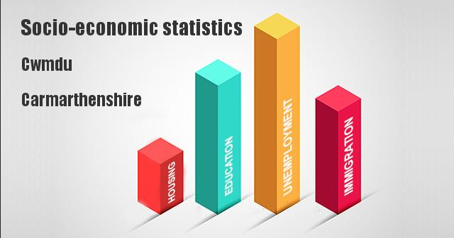 Socio-economic statistics for Cwmdu, Carmarthenshire