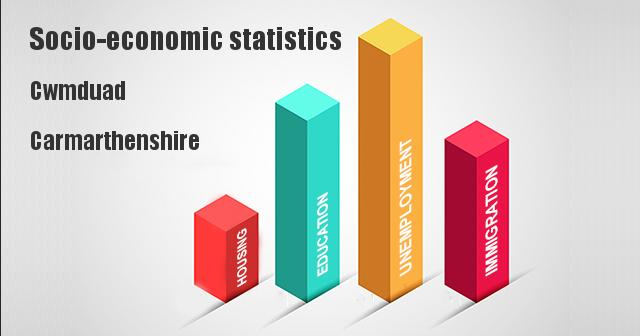 Socio-economic statistics for Cwmduad, Carmarthenshire