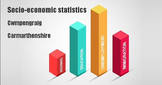 Socio-economic statistics for Cwmpengraig, Carmarthenshire