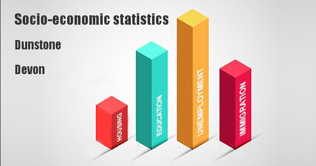 Socio-economic statistics for Dunstone, Devon