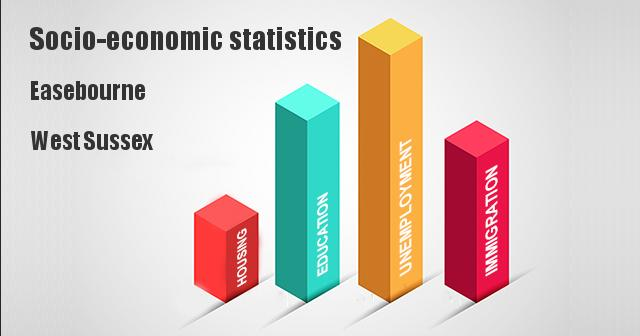 Socio-economic statistics for Easebourne, West Sussex