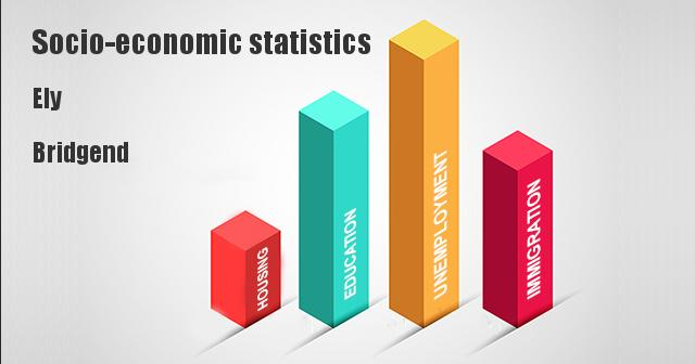 Socio-economic statistics for Ely, Bridgend