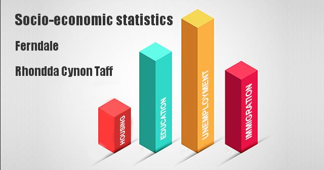 Socio-economic statistics for Ferndale, Rhondda Cynon Taff