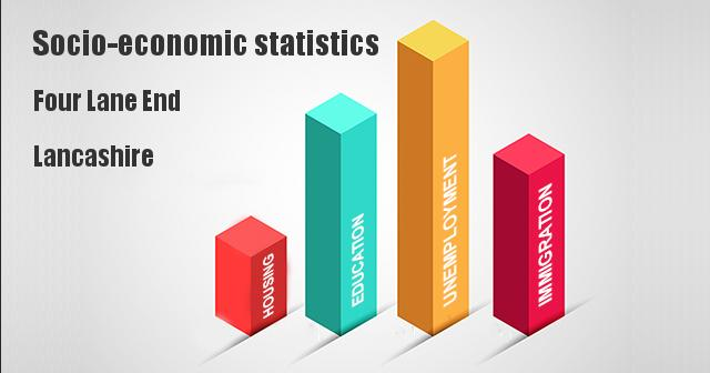 Socio-economic statistics for Four Lane End, Lancashire