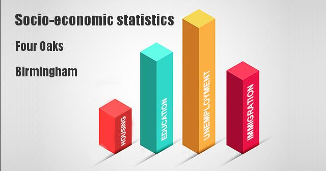 Socio-economic statistics for Four Oaks, Birmingham