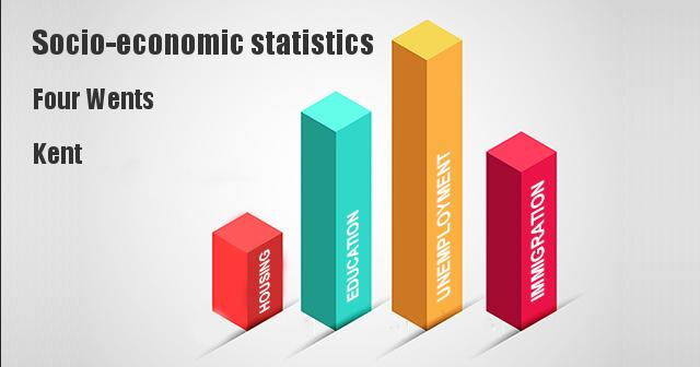 Socio-economic statistics for Four Wents, Kent