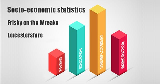 Socio-economic statistics for Frisby on the Wreake, Leicestershire