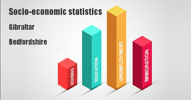 Socio-economic statistics for Gibraltar, Bedfordshire
