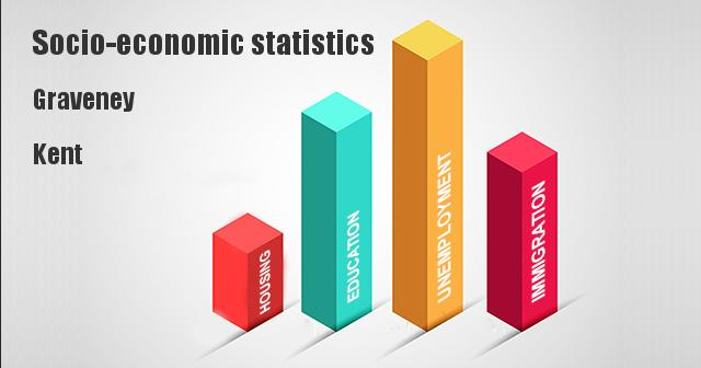 Socio-economic statistics for Graveney, Kent