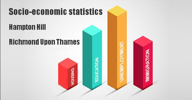 Socio-economic statistics for Hampton Hill, Richmond Upon Thames