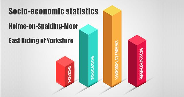 Socio-economic statistics for Holme-on-Spalding-Moor, East Riding of Yorkshire