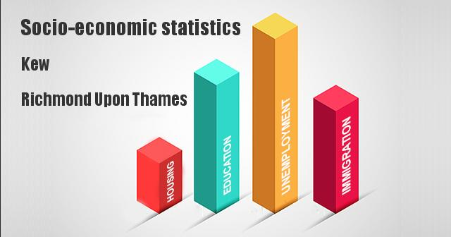 Socio-economic statistics for Kew, Richmond Upon Thames