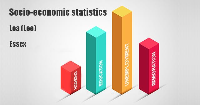Socio-economic statistics for Lea (Lee), Essex
