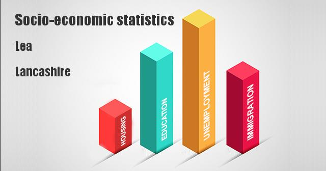 Socio-economic statistics for Lea, Lancashire
