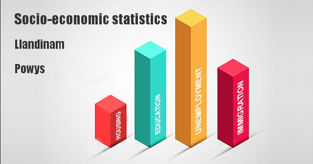 Socio-economic statistics for Llandinam, Powys