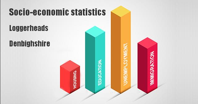 Socio-economic statistics for Loggerheads, Denbighshire