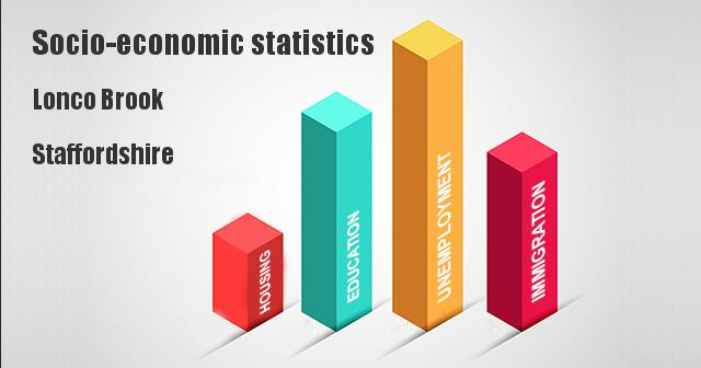 Socio-economic statistics for Lonco Brook, Staffordshire
