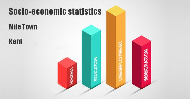 Socio-economic statistics for Mile Town, Kent