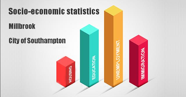 Socio-economic statistics for Millbrook, City of Southampton