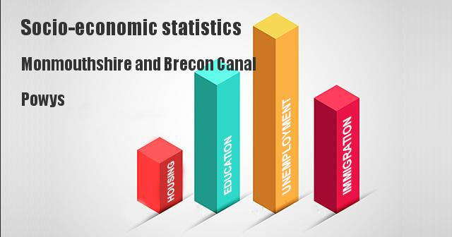 Socio-economic statistics for Monmouthshire and Brecon Canal, Powys