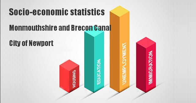 Socio-economic statistics for Monmouthshire and Brecon Canal, City of Newport