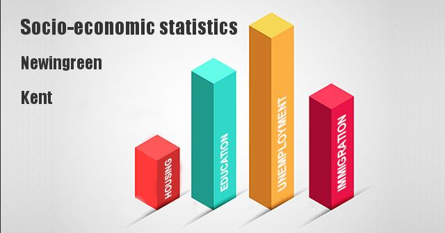 Socio-economic statistics for Newingreen, Kent
