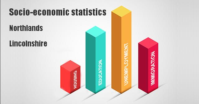 Socio-economic statistics for Northlands, Lincolnshire