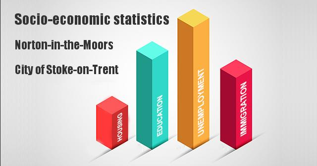 Socio-economic statistics for Norton-in-the-Moors, City of Stoke-on-Trent