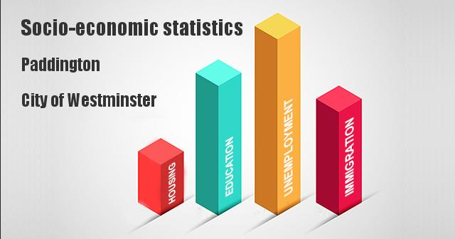 Socio-economic statistics for Paddington, City of Westminster