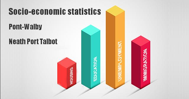 Socio-economic statistics for Pont-Walby, Neath Port Talbot