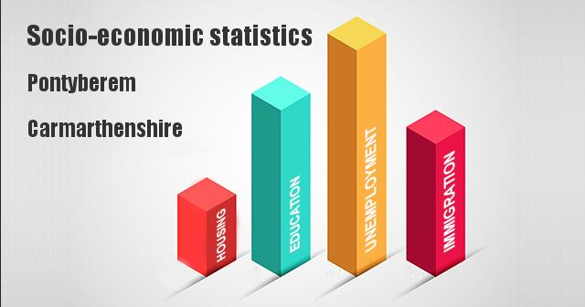 Socio-economic statistics for Pontyberem, Carmarthenshire